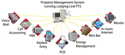 pms hotel - Property Management System