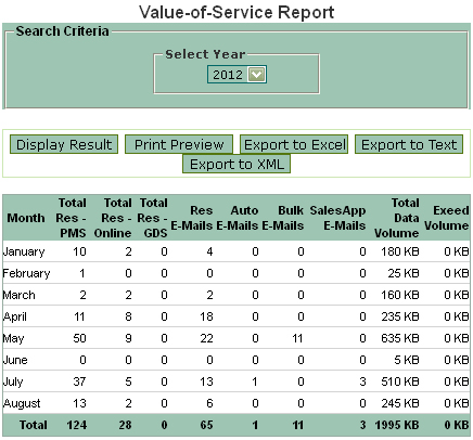 Booking Software, Value of Service Report