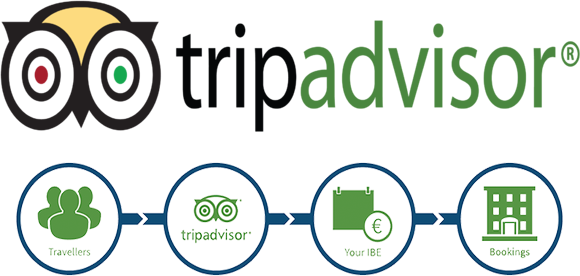 TripConnect and Easy Innkeeping Software