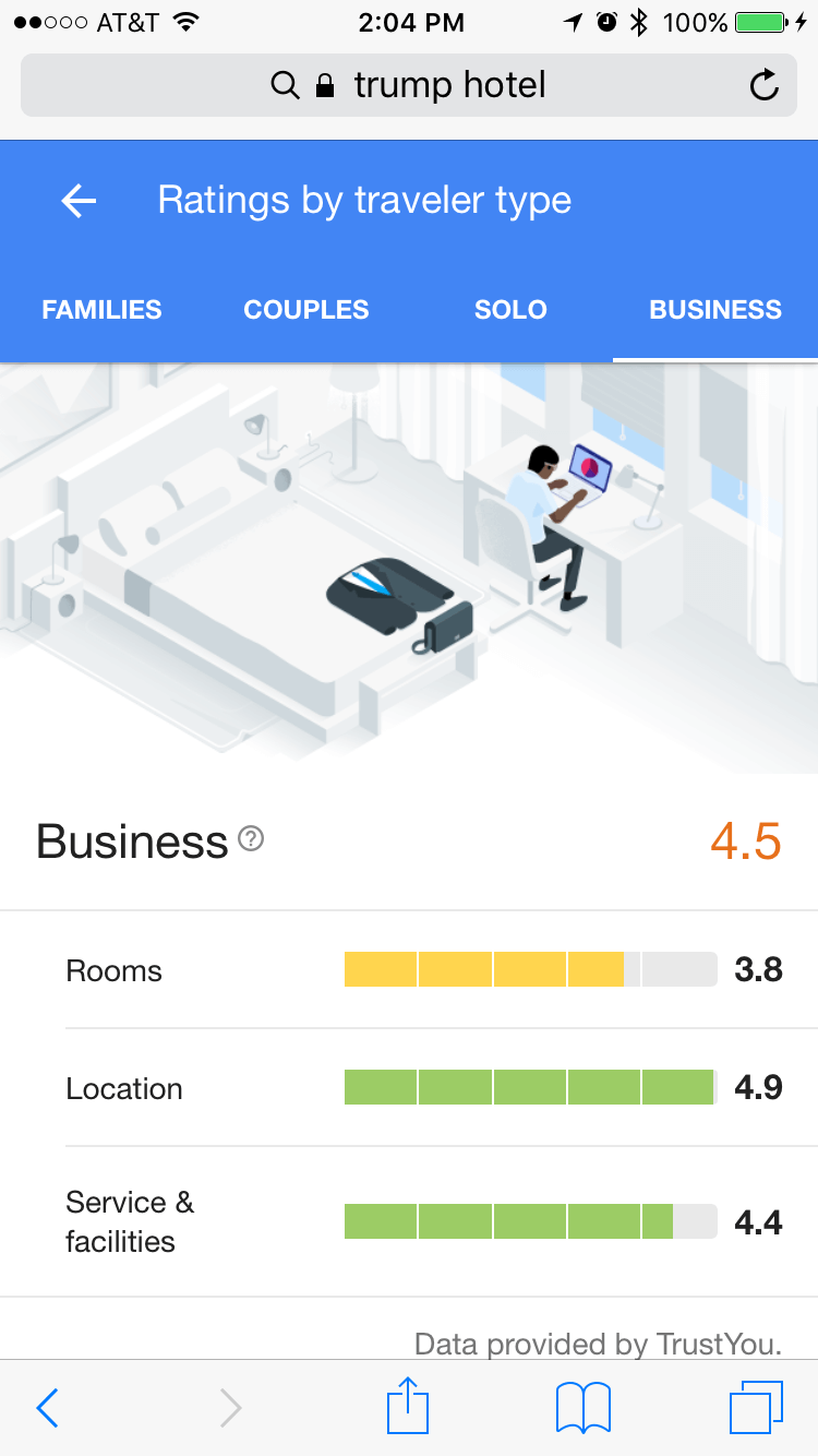 Google Hotel Reviews and Ratings